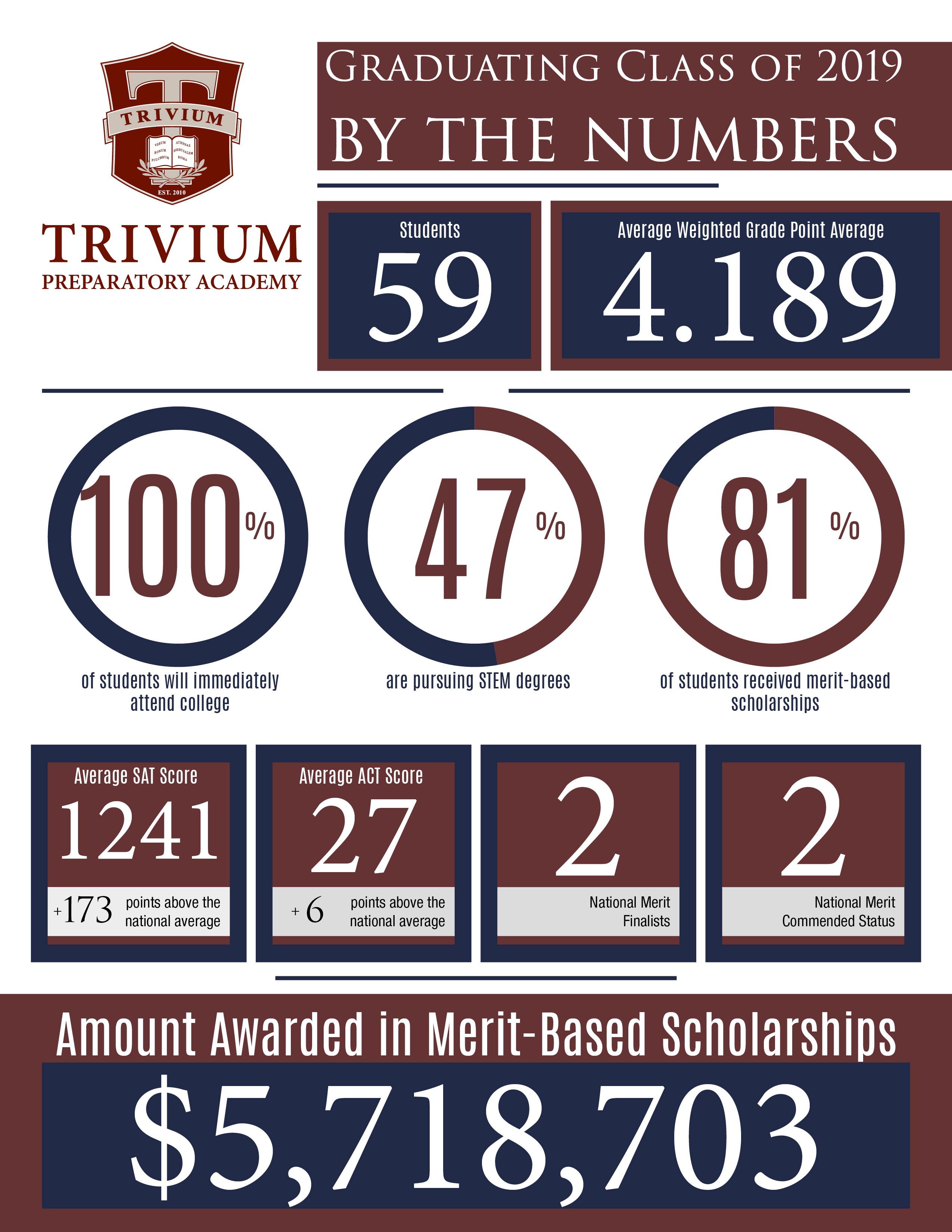 info graphic, 5.7 million earned in scholarships